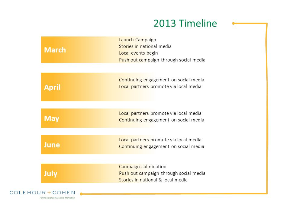 March April May June July 2013 Timeline Launch Campaign Stories in national media Local events begin Push out campaign through social media Continuing