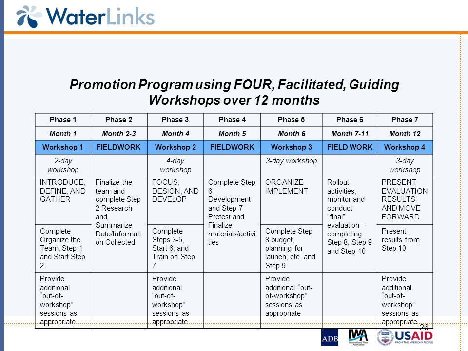 26 Promotion Program using FOUR, Facilitated, Guiding Workshops over 12 months Phase 1Phase 2Phase 3Phase 4Phase 5Phase 6Phase 7 Month 1Month 2-3Month