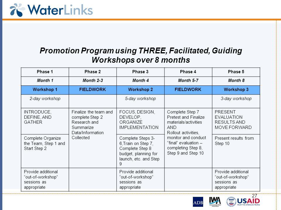 27 Promotion Program using THREE, Facilitated, Guiding Workshops over 8 months Phase 1Phase 2Phase 3Phase 4Phase 5 Month 1Month 2-3Month 4Month 5-7Mon