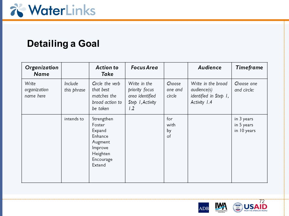 72 Detailing a Goal Organization Name Action to Take Focus AreaAudienceTimeframe Write organization name here Include this phrase Circle the verb that