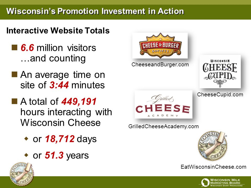 Interactive Website Totals GrilledCheeseAcademy.com CheeseandBurger.com CheeseCupid.com EatWisconsinCheese.com Wisconsins Promotion Investment in Acti