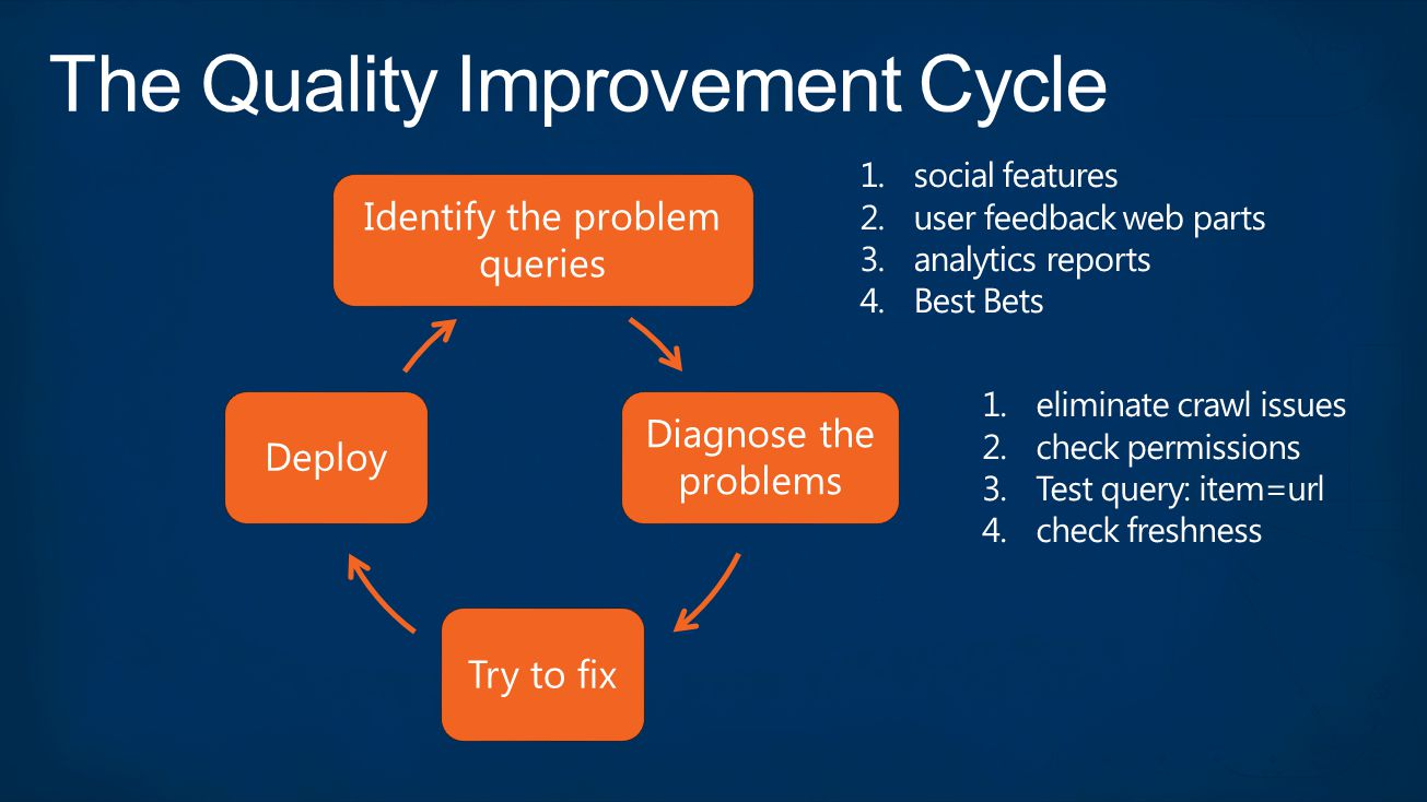 Identify the problem queries Diagnose the problems Try to fixDeploy