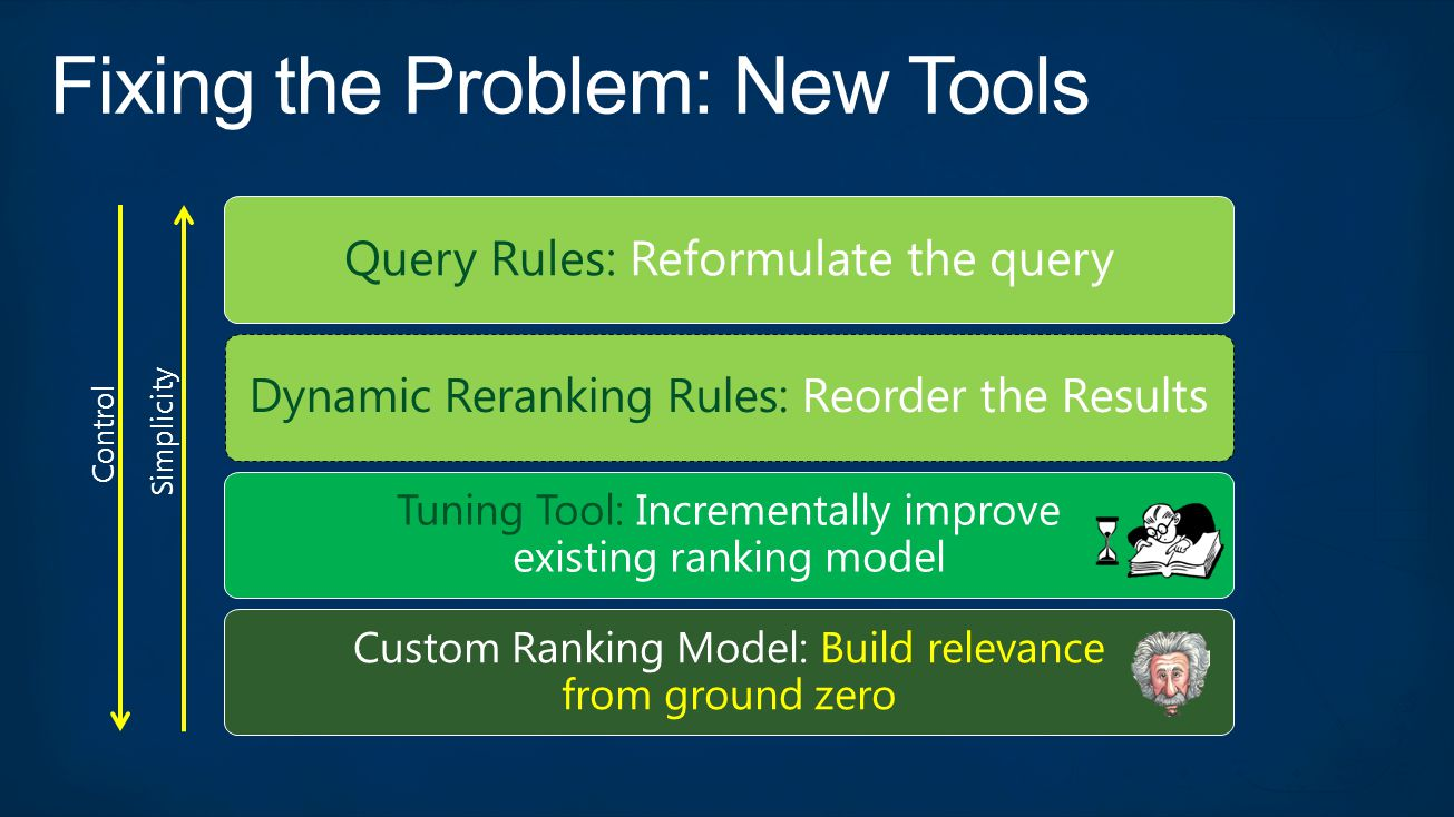 Query Rules: Reformulate the query Dynamic Reranking Rules: Reorder the Results Custom Ranking Model: Build relevance from ground zero Tuning Tool: In