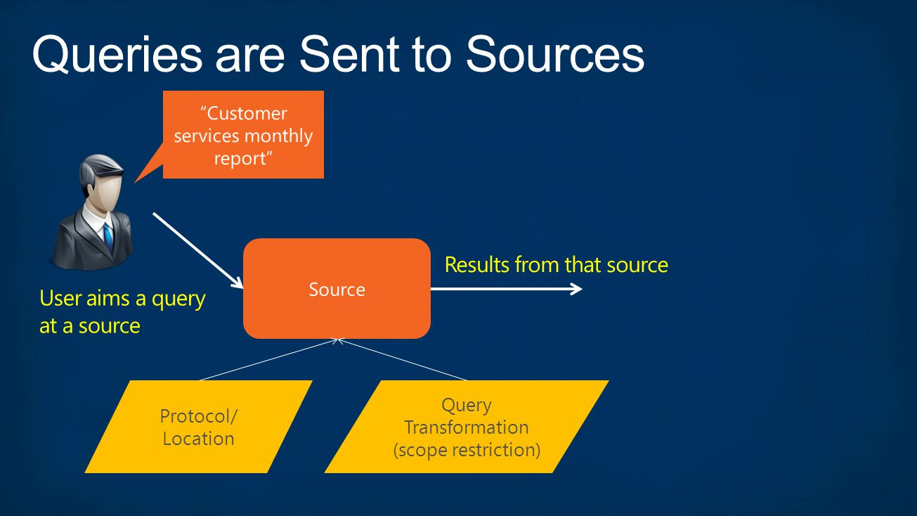 Results from that source User aims a query at a source Protocol/ Location Query Transformation (scope restriction)