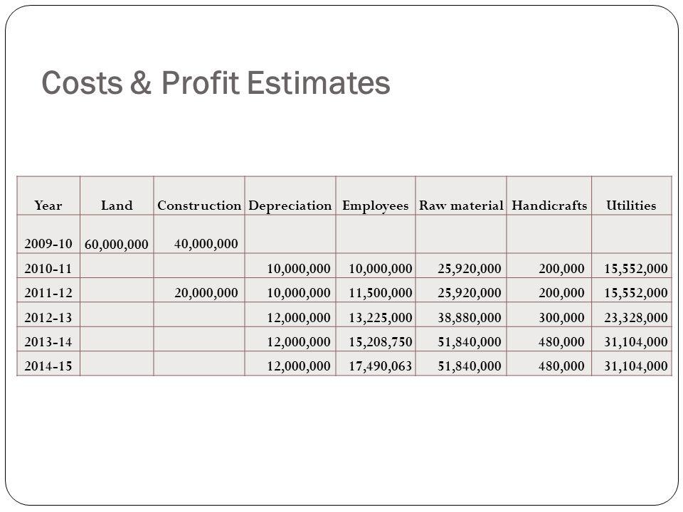 Costs & Profit Estimates YearLandConstructionDepreciationEmployeesRaw materialHandicraftsUtilities 2009-10 60,000,000 40,000,000 2010-11 10,000,000 25,920,000 200,000 15,552,000 2011-12 20,000,000 10,000,000 11,500,000 25,920,000 200,000 15,552,000 2012-13 12,000,000 13,225,000 38,880,000 300,000 23,328,000 2013-14 12,000,000 15,208,750 51,840,000 480,000 31,104,000 2014-15 12,000,000 17,490,063 51,840,000 480,000 31,104,000