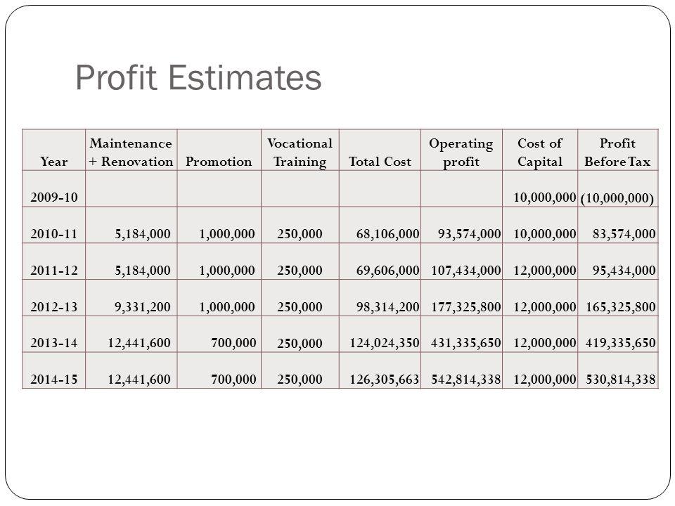 Profit Estimates Year Maintenance + RenovationPromotion Vocational TrainingTotal Cost Operating profit Cost of Capital Profit Before Tax 2009-10 10,00