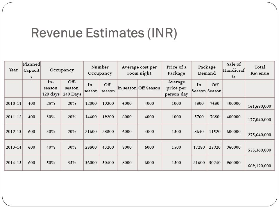 Revenue Estimates (INR) Year Planned Capacit y Occupancy Number Occupancy Average cost per room night Price of a Package Package Demand Sale of Handic