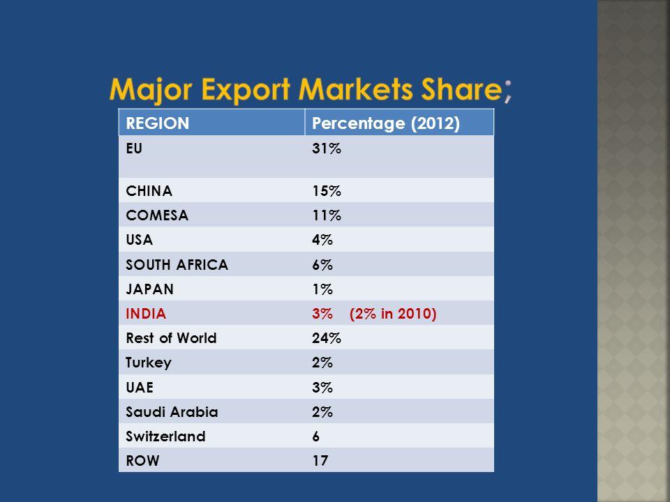 REGIONPercentage (2012) EU31% CHINA15% COMESA11% USA4% SOUTH AFRICA6% JAPAN1% INDIA3% (2% in 2010) Rest of World24% Turkey2% UAE3% Saudi Arabia2% Swit