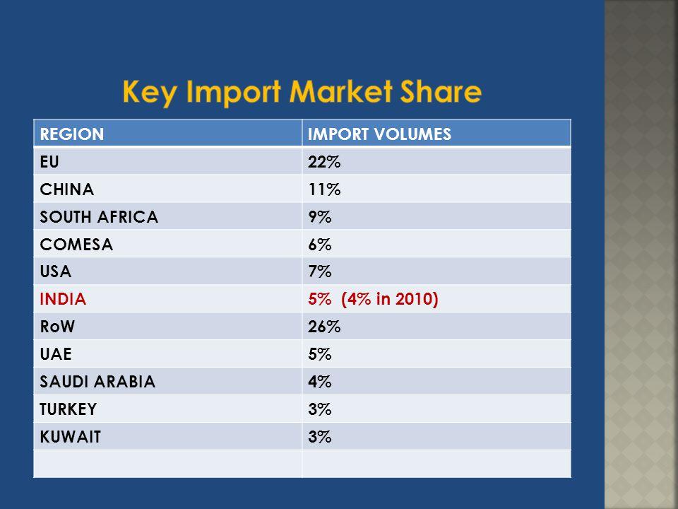 REGIONIMPORT VOLUMES EU22% CHINA11% SOUTH AFRICA9% COMESA6% USA7% INDIA5% (4% in 2010) RoW26% UAE5% SAUDI ARABIA4% TURKEY3% KUWAIT3%