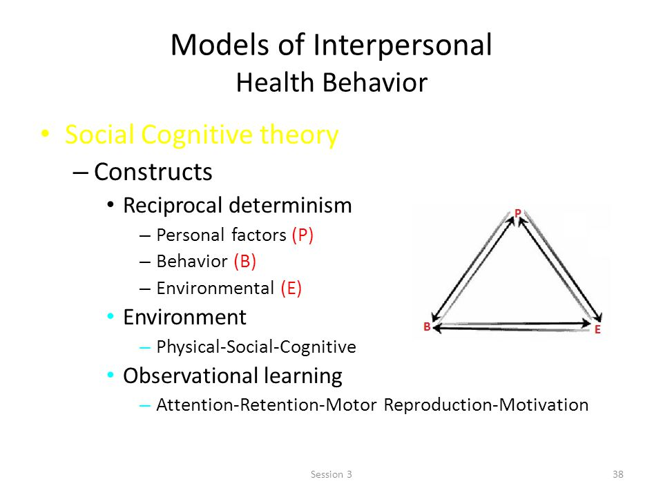 Models of Interpersonal Health Behavior Social Cognitive theory – Constructs Reciprocal determinism – Personal factors (P) – Behavior (B) – Environmental (E) Environment – Physical-Social-Cognitive Observational learning – Attention-Retention-Motor Reproduction-Motivation 38Session 3