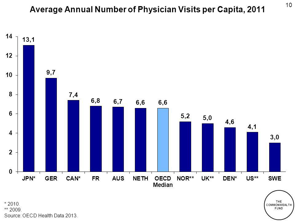 10 Average Annual Number of Physician Visits per Capita, 2011 * 2010. ** 2009. Source: OECD Health Data 2013. THE COMMONWEALTH FUND