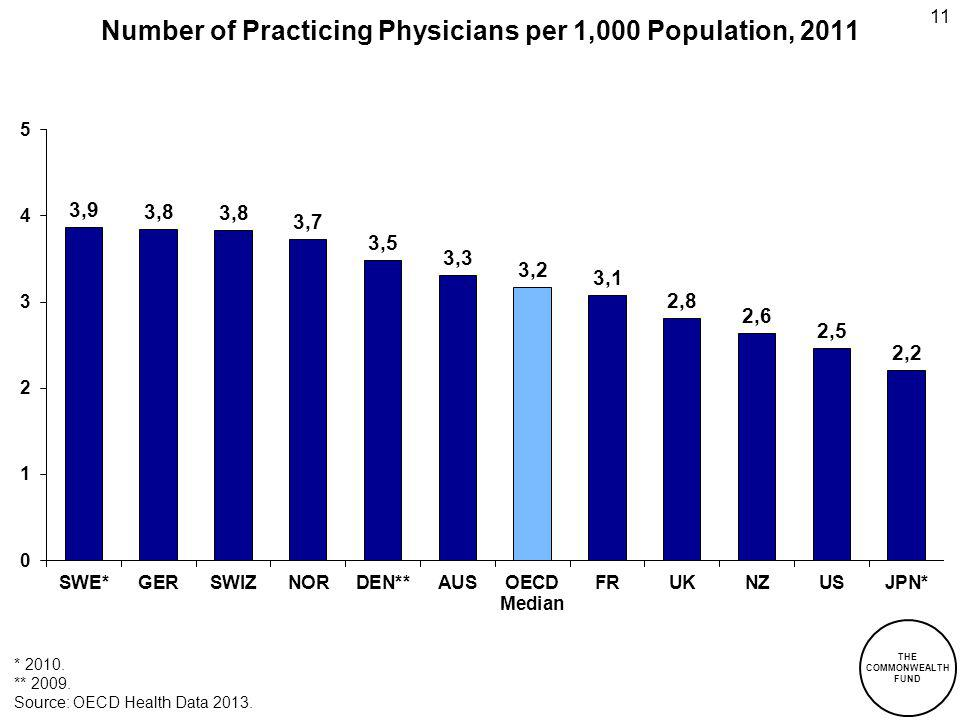 Number of Practicing Physicians per 1,000 Population, 2011 Source: OECD Health Data 2013. 11 THE COMMONWEALTH FUND * 2010. ** 2009.