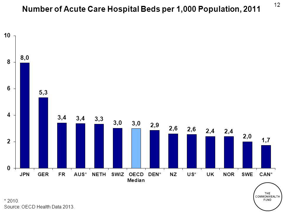 12 Number of Acute Care Hospital Beds per 1,000 Population, 2011 THE COMMONWEALTH FUND * 2010.