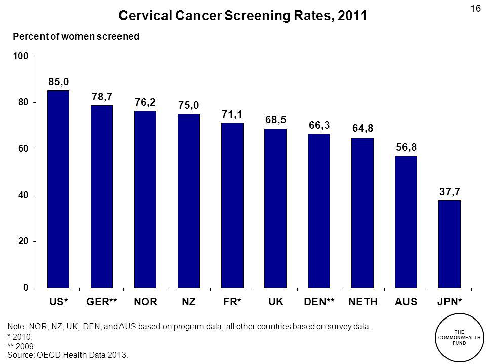 THE COMMONWEALTH FUND Cervical Cancer Screening Rates, 2011 Percent of women screened Note: NOR, NZ, UK, DEN, and AUS based on program data; all other countries based on survey data.
