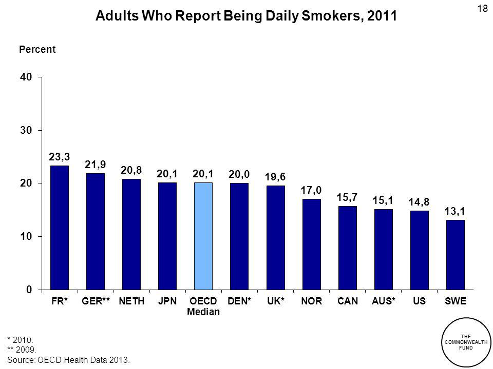 18 Adults Who Report Being Daily Smokers, 2011 Percent THE COMMONWEALTH FUND Source: OECD Health Data 2013. * 2010. ** 2009.