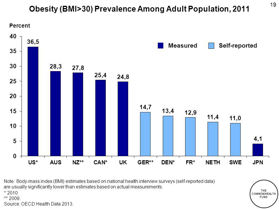 19 Obesity (BMI>30) Prevalence Among Adult Population, 2011 Note: Body-mass index (BMI) estimates based on national health interview surveys (self-rep