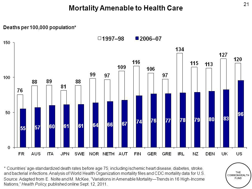 Mortality Amenable to Health Care Deaths per 100,000 population* * Countries age-standardized death rates before age 75; including ischemic heart disease, diabetes, stroke, and bacterial infections.