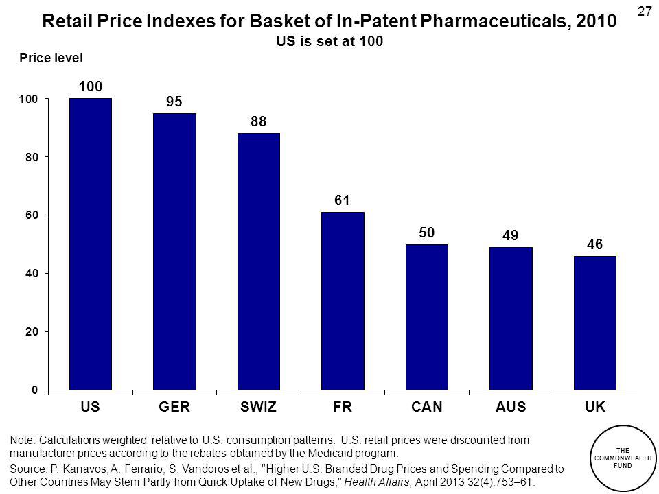 Retail Price Indexes for Basket of In-Patent Pharmaceuticals, 2010 US is set at 100 Source: P. Kanavos, A. Ferrario, S. Vandoros et al.,
