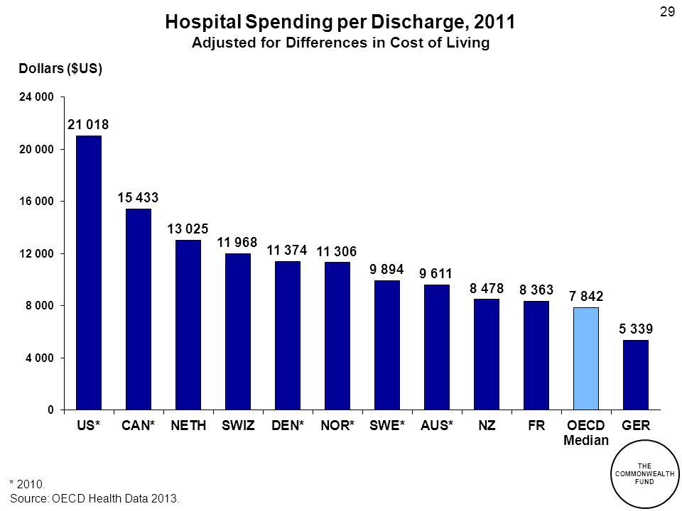 Hospital Spending per Discharge, 2011 Adjusted for Differences in Cost of Living Dollars ($US) 29 * 2010.