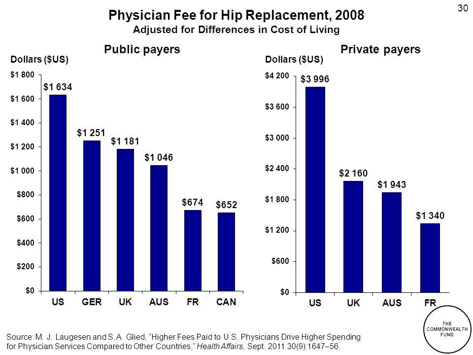 30 Physician Fee for Hip Replacement, 2008 Adjusted for Differences in Cost of Living Source: M. J. Laugesen and S. A. Glied, Higher Fees Paid to U.S.