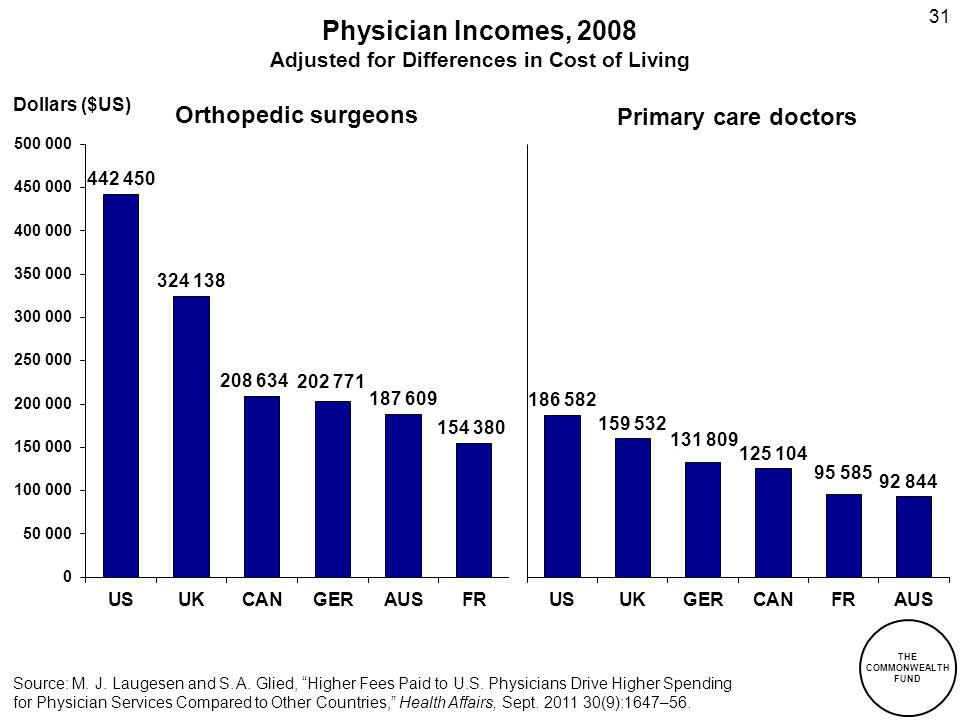 31 Physician Incomes, 2008 Adjusted for Differences in Cost of Living Primary care doctors Orthopedic surgeons Source: M.