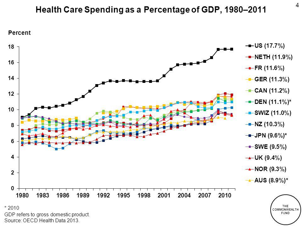 5 Health Care Spending per Capita by Source of Funding, 2011 Adjusted for Differences in Cost of Living * 2010.