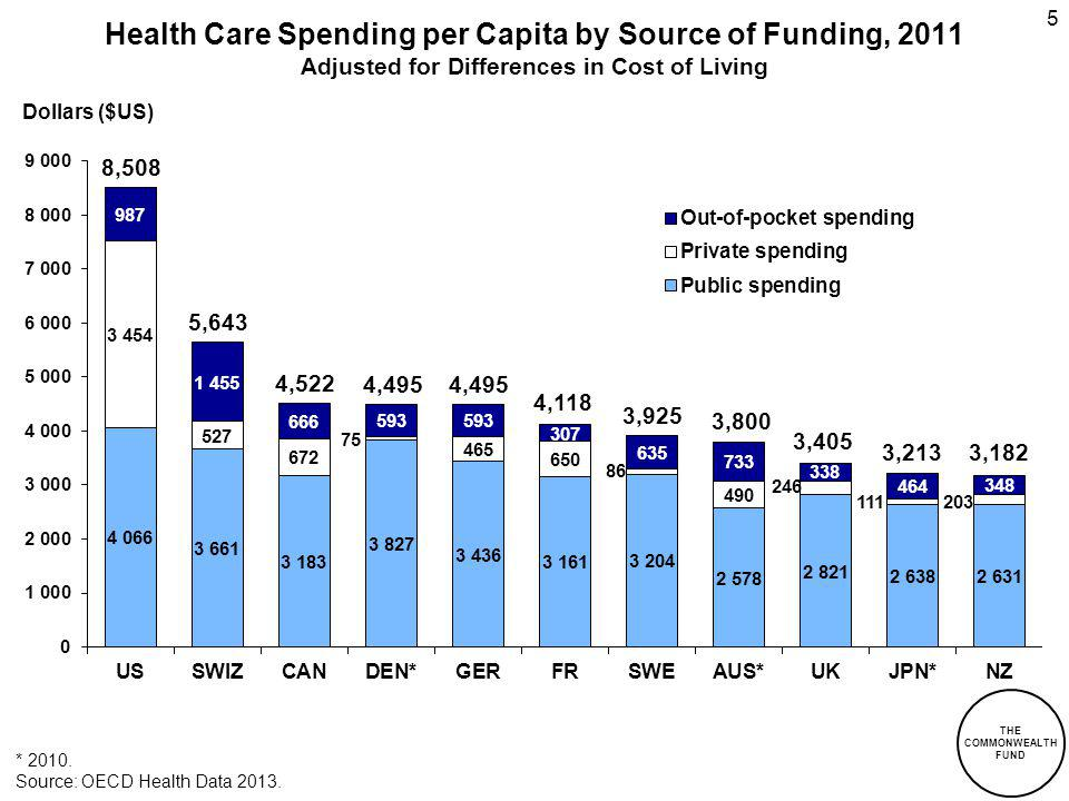 5 Health Care Spending per Capita by Source of Funding, 2011 Adjusted for Differences in Cost of Living * 2010. Dollars ($US) 8,508 Source: OECD Healt