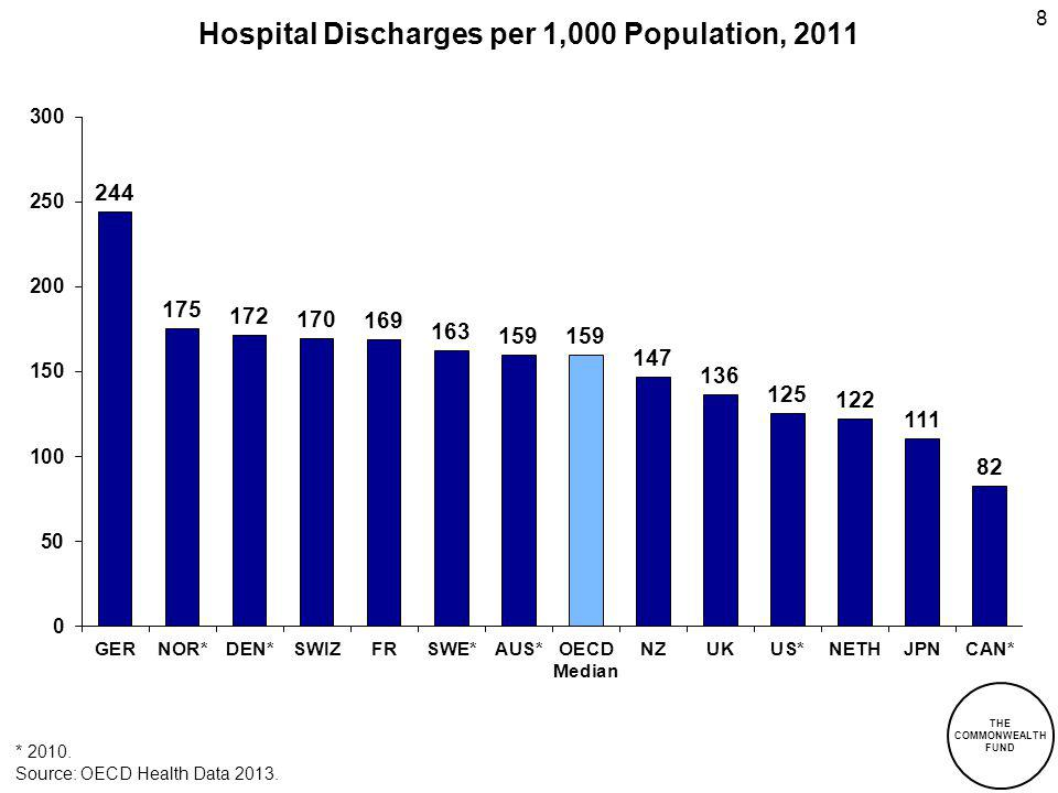 Hospital Discharges per 1,000 Population, 2011 * 2010. Source: OECD Health Data 2013. 8 THE COMMONWEALTH FUND