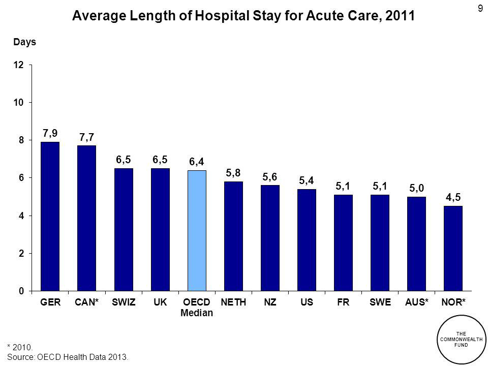 Average Length of Hospital Stay for Acute Care, 2011 Days * 2010. Source: OECD Health Data 2013. 9 THE COMMONWEALTH FUND