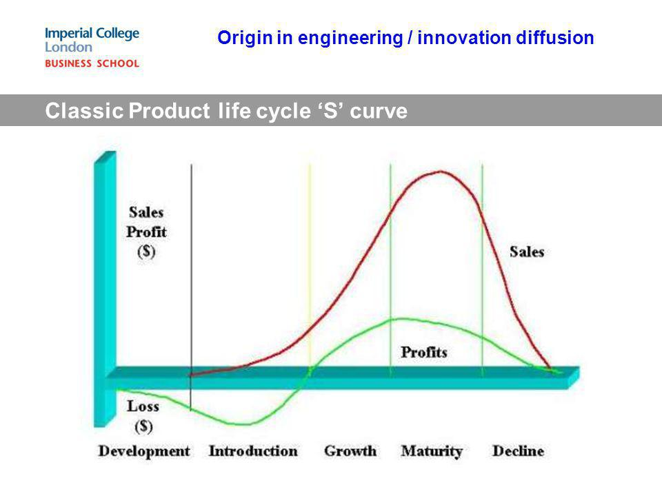 Classic Product life cycle S curve Origin in engineering / innovation diffusion