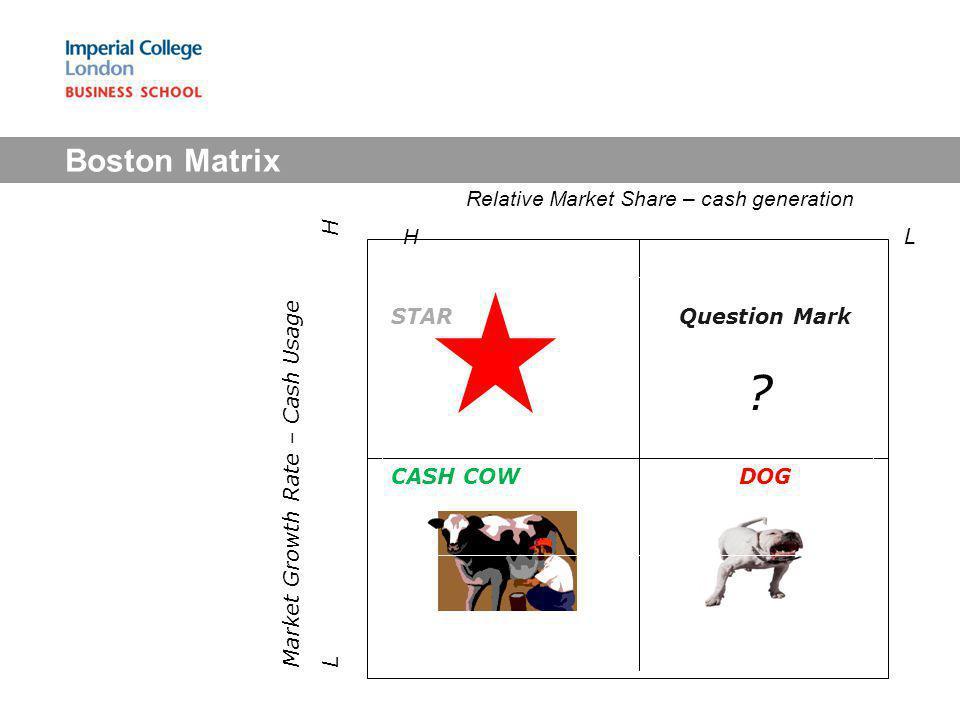 Boston Matrix STARQuestion Mark ? Relative Market Share – cash generation H L Market Growth Rate – Cash Usage L H CASH COW DOG