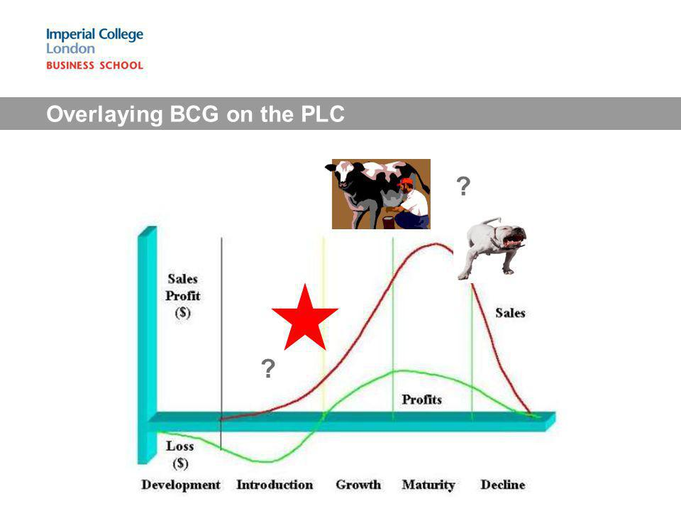 Overlaying BCG on the PLC ? ?