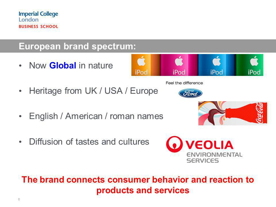 European brand spectrum: Now Global in nature Heritage from UK / USA / Europe English / American / roman names Diffusion of tastes and cultures The br