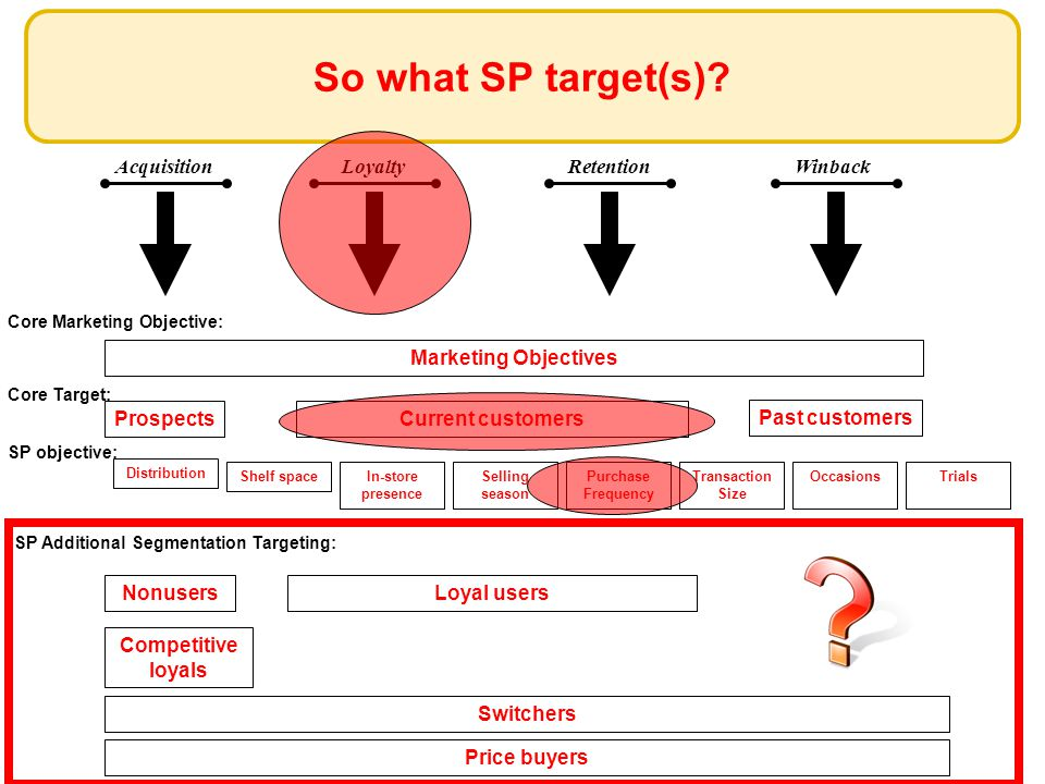 AcquisitionLoyaltyRetentionWinback So what SP target(s).