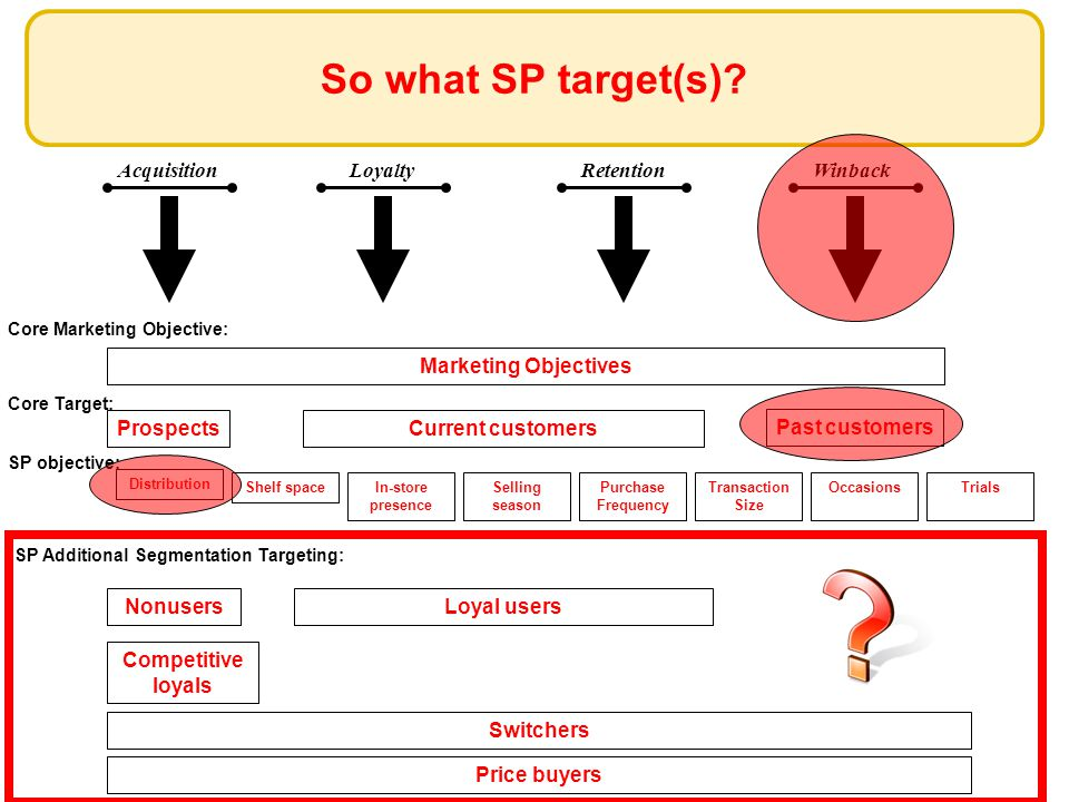 AcquisitionLoyaltyRetentionWinback So what SP target(s)? Core Target: ProspectsCurrent customers Past customers SP Additional Segmentation Targeting: