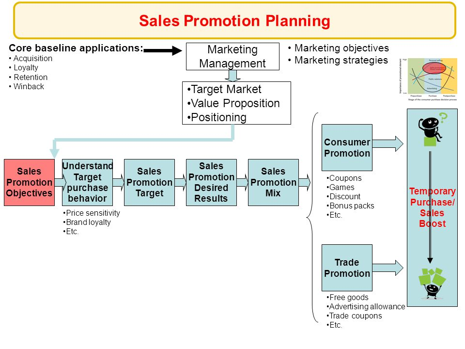 Increase distribution outlets Increase shelf space Increase in-store presence Expand selling season Increase purchase frequency Increase transaction size Increase usage occasions Generate trial Sales Promotion Objectives