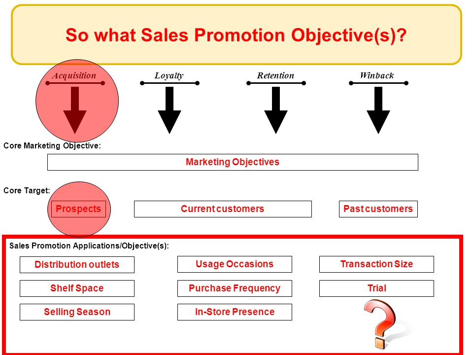 AcquisitionLoyaltyRetentionWinback So what Sales Promotion Objective(s).