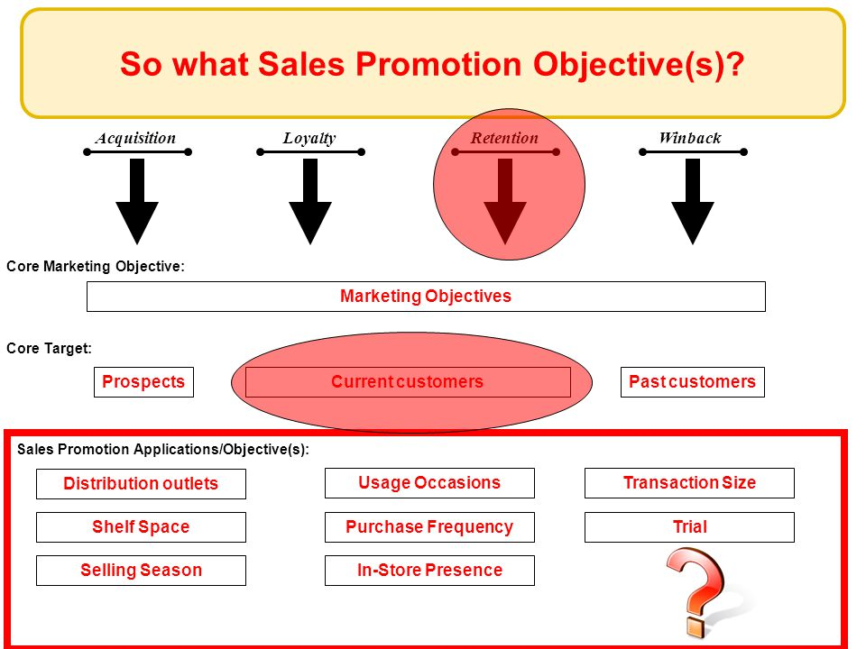 Nonusers Profile and Characteristics: People who do not use any product in a particular category Desired Results/Behavior Changes: Make them move to your product category (and by doing so to your brand) Reasons for non-users: Price: Too expensive Value: Not worth No need NOT GOOD FOR SALES PROMOTION