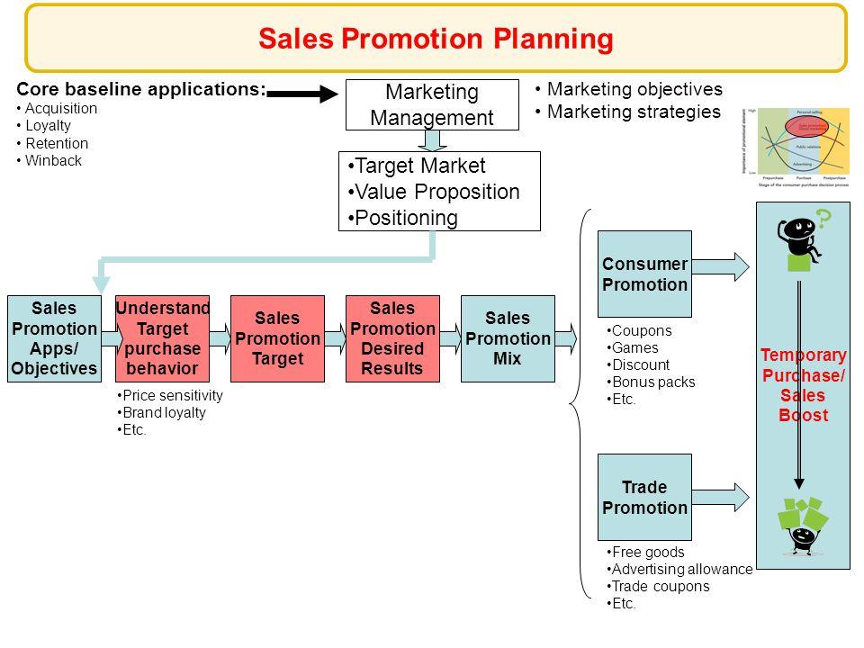 Marketing Management Marketing objectives Marketing strategies Target Market Value Proposition Positioning Sales Promotion Target Core baseline applic