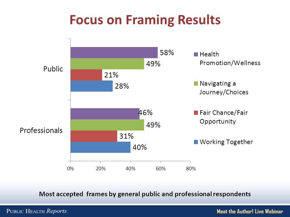 Focus on Framing Results Most accepted frames by general public and professional respondents 46%