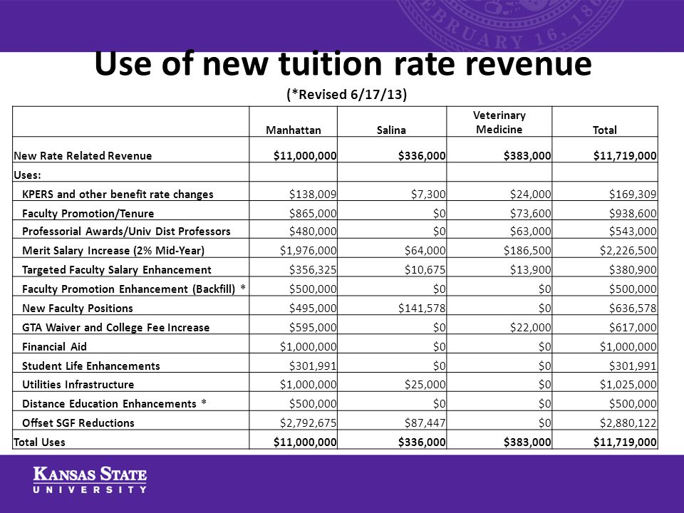 Use of new tuition rate revenue (*Revised 6/17/13) ManhattanSalina Veterinary MedicineTotal New Rate Related Revenue$11,000,000$336,000$383,000$11,719