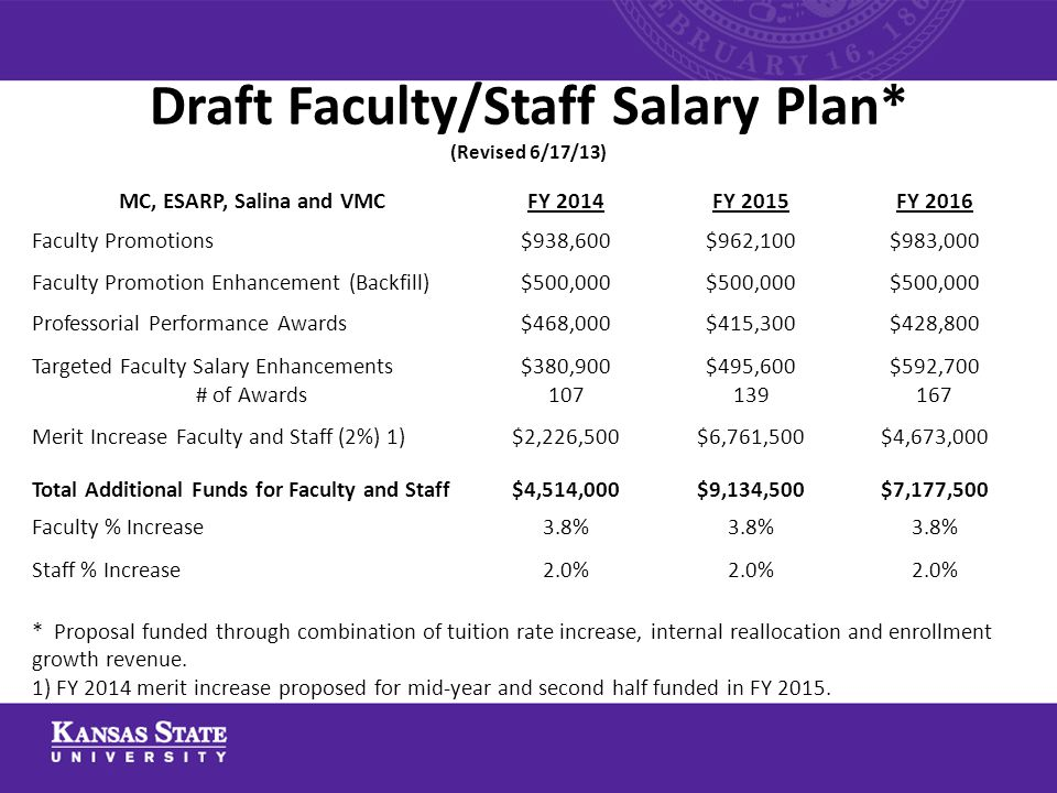 Draft Faculty/Staff Salary Plan* (Revised 6/17/13) MC, ESARP, Salina and VMCFY 2014FY 2015FY 2016 Faculty Promotions$938,600$962,100$983,000 Faculty P