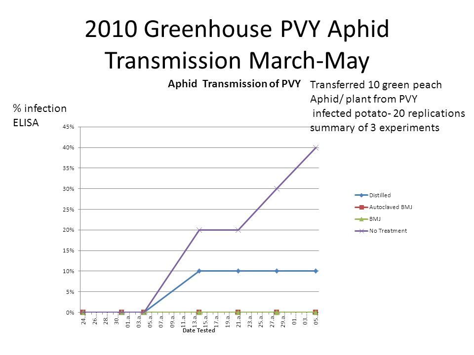 2010 Greenhouse PVY Aphid Transmission March-May % infection ELISA Transferred 10 green peach Aphid/ plant from PVY infected potato- 20 replications s