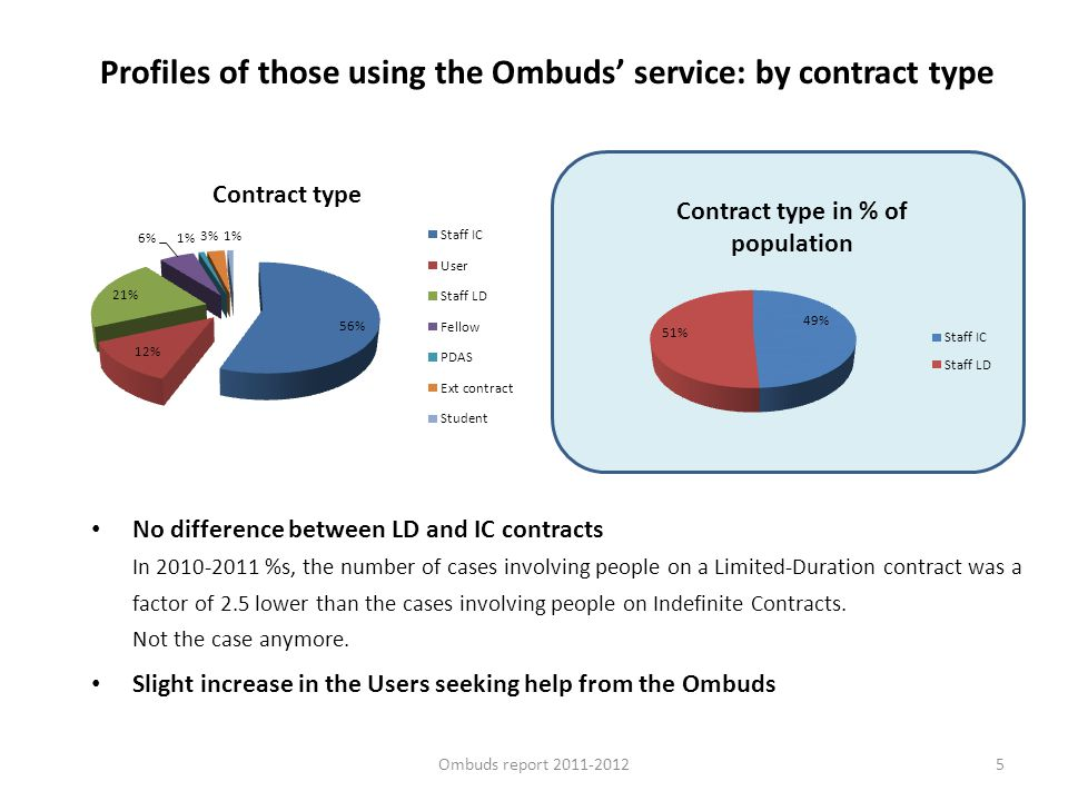 5 Profiles of those using the Ombuds service: by contract type No difference between LD and IC contracts In 2010-2011 %s, the number of cases involvin