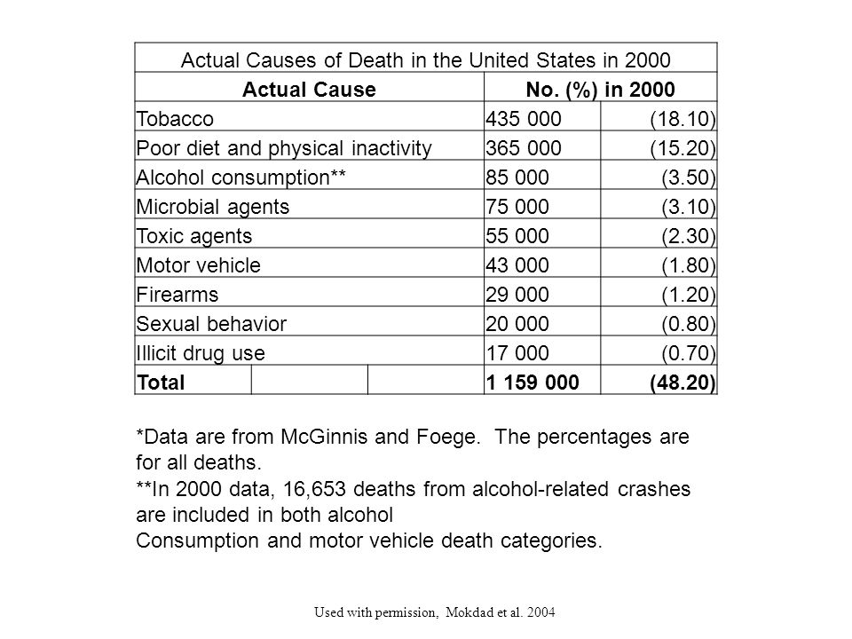 Actual Causes of Death in the United States in 2000 Actual CauseNo. (%) in 2000 Tobacco435 000(18.10) Poor diet and physical inactivity365 000(15.20)