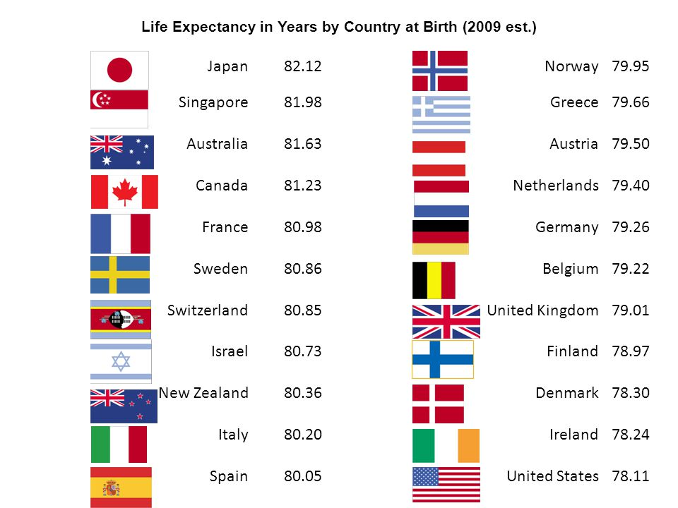 Life Expectancy in Years by Country at Birth (2009 est.) Japan82.12Norway79.95 Singapore81.98Greece79.66 Australia81.63Austria79.50 Canada81.23Netherl