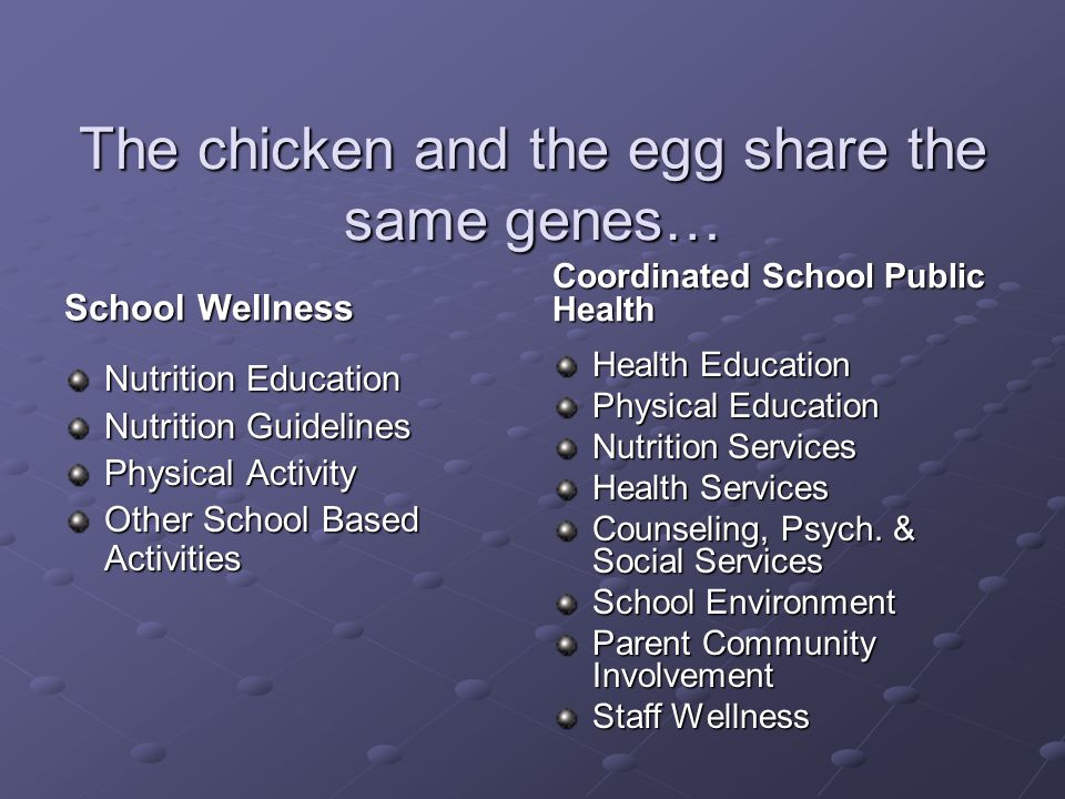 The chicken and the egg share the same genes… School Wellness Coordinated School Public Health Nutrition Education Nutrition Guidelines Physical Activity Other School Based Activities Health Education Physical Education Nutrition Services Health Services Counseling, Psych.