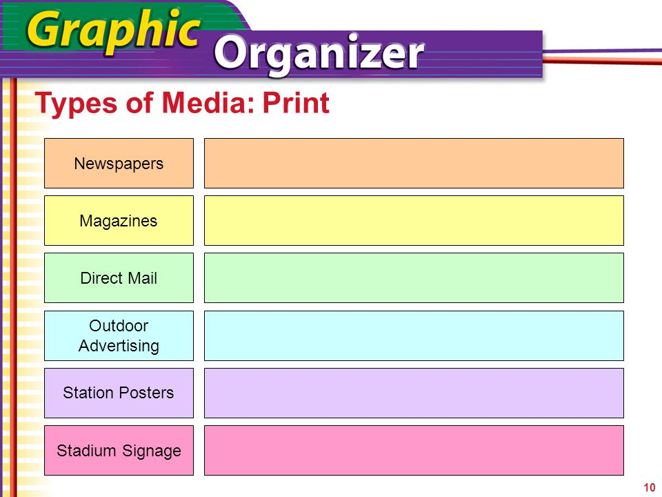 Types of Media: Print 10 Newspapers Magazines Direct Mail Outdoor Advertising Station Posters Stadium Signage