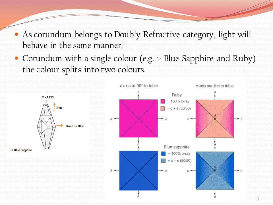 As corundum belongs to Doubly Refractive category, light will behave in the same manner. Corundum with a single colour (e.g. :- Blue Sapphire and Ruby