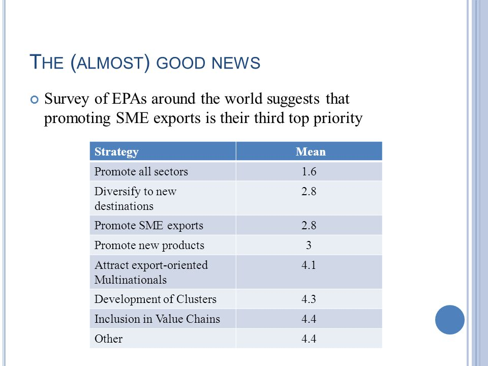 T HE ( ALMOST ) GOOD NEWS Survey of EPAs around the world suggests that promoting SME exports is their third top priority Strategy Mean Promote all sectors1.6 Diversify to new destinations 2.8 Promote SME exports2.8 Promote new products3 Attract export-oriented Multinationals 4.1 Development of Clusters4.3 Inclusion in Value Chains4.4 Other4.4
